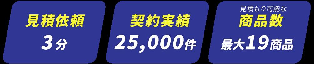 見積依頼3分契約実績25,000件見積もり可能な商品数最大19社