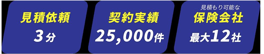 見積依頼3分契約実績25,000件見積もり可能な保険会社最大12社